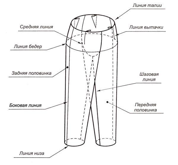 Конструктивные линии брюк
